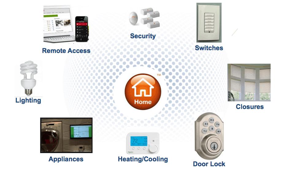 ZigBee protocol - Home Automation